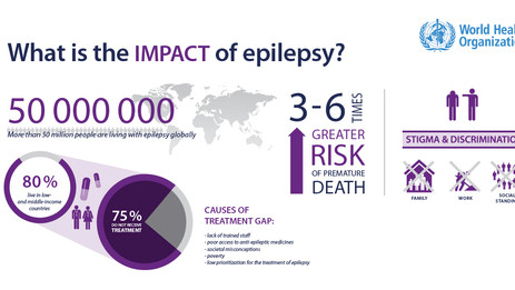 Ketogenic Diet and Epilepsy