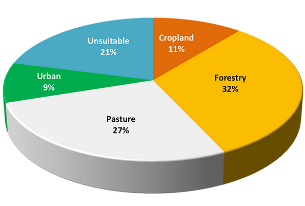 Land Classification Chart