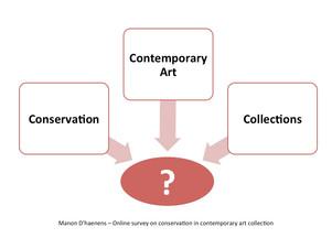 Sondage : la conservation-restauration dans les collections d'art contemporain