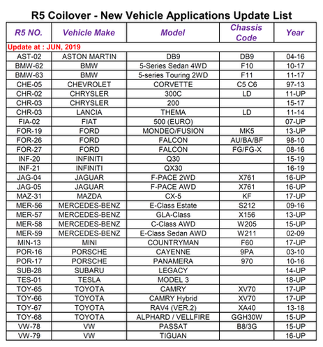 R5 Coilover - New Vehicle Applications Update