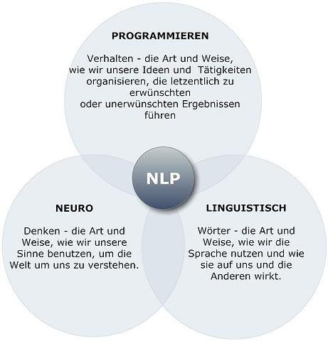 Neurolinguistische-Programmieren-Map.jpg