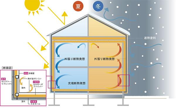 0宣言の家 出雲建築設計 自然素材の家 健康住宅リフォーム 大阪工務店