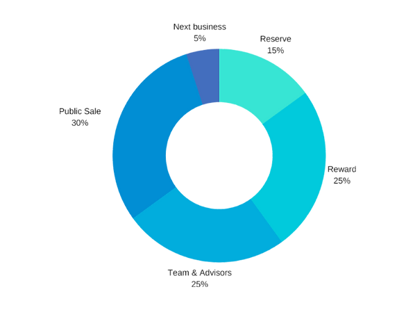 HOLA Whitepaper Token allocation.png