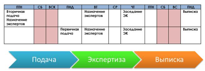 Схема подачи документов в этичсекий комитет БиоЭтика