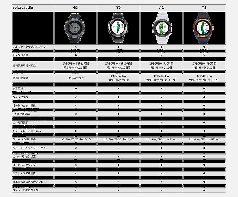 時計型GPS比較.png