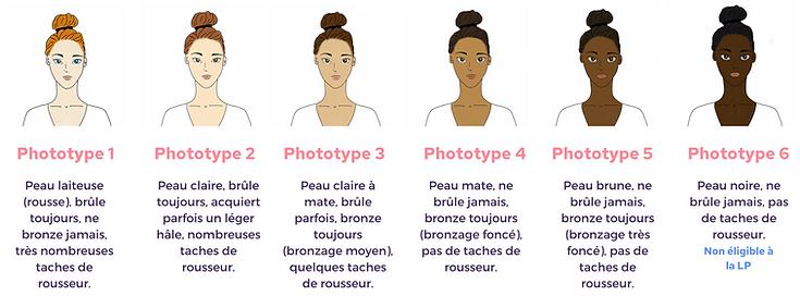 Phototypes de peau (1).png