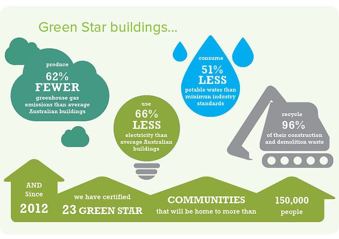 green star buildings benefits