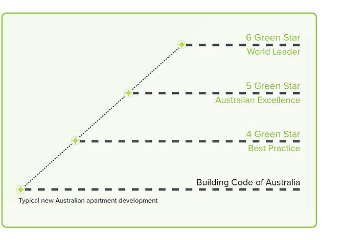 green sar home benefits