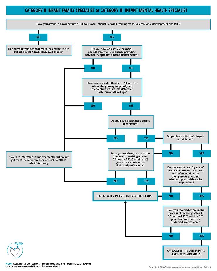 FAIMH-Flow-Charts-2-IFS-3-IMHS.png