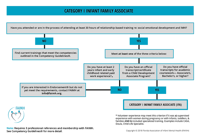 FAIMH-Flow-Charts-1-IFA.png