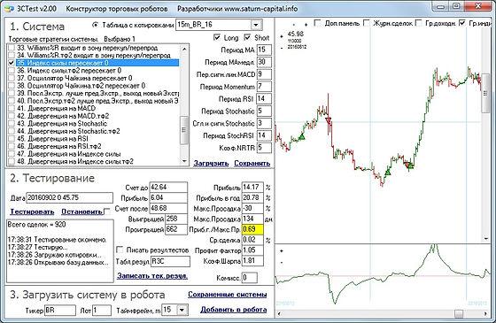 Индикатор NRTR пример сделок