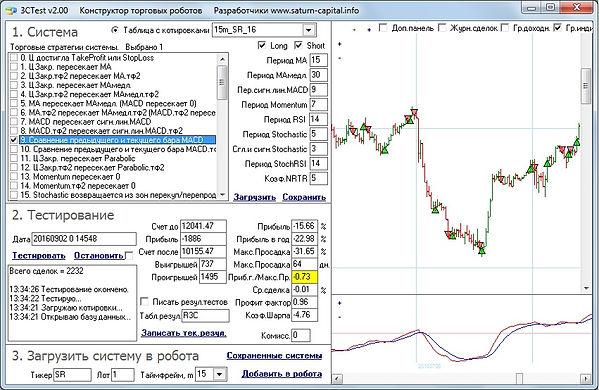 MACD индикатор пример сделок