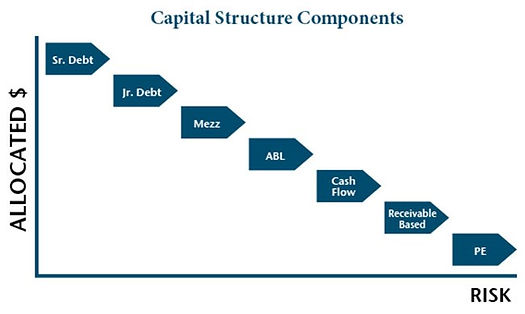 SAS-Capital-Structure-Components.jpg