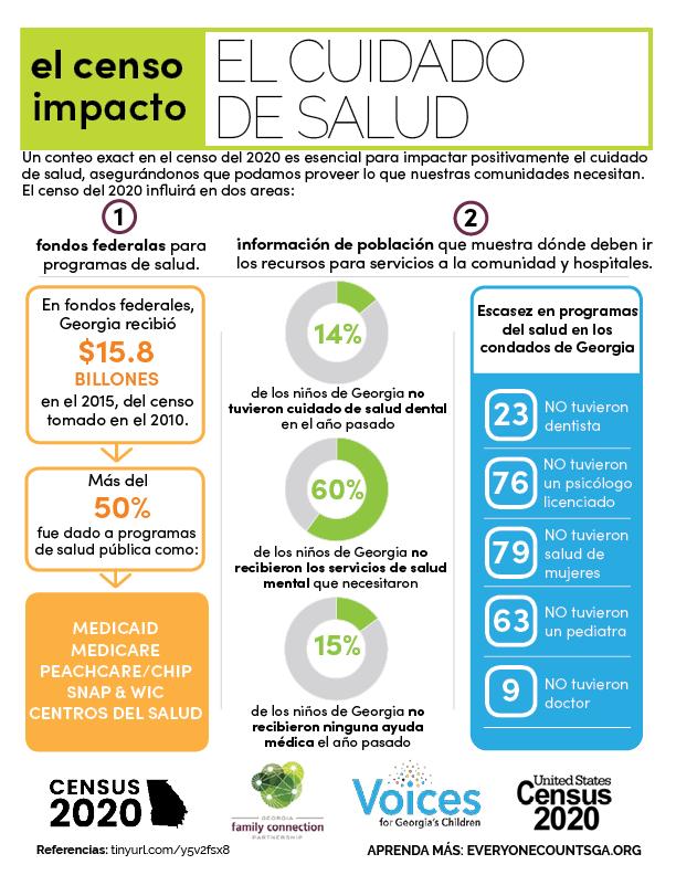 census impacts healthcare Spanish