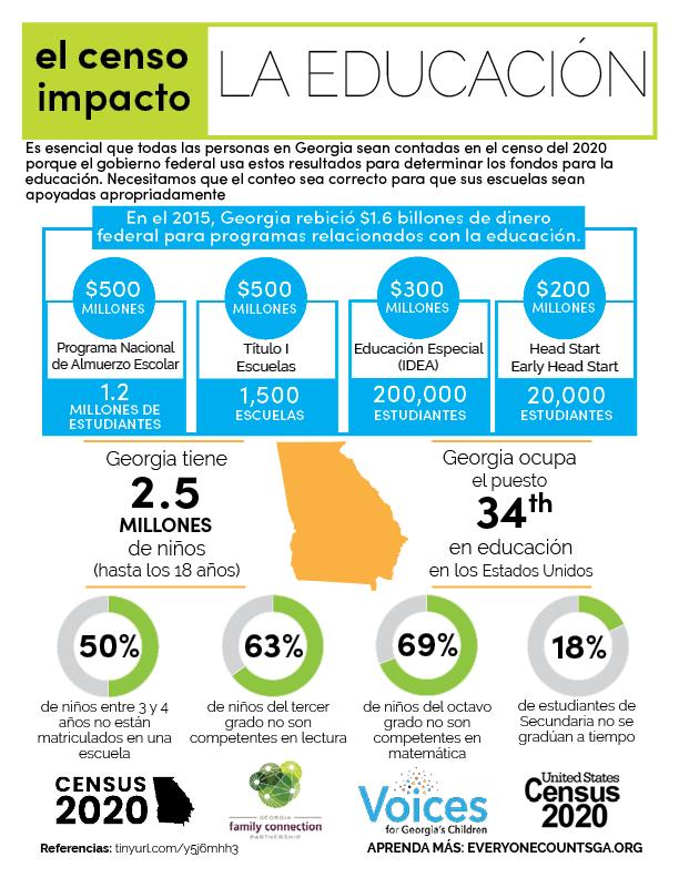 census impacts education Spanish