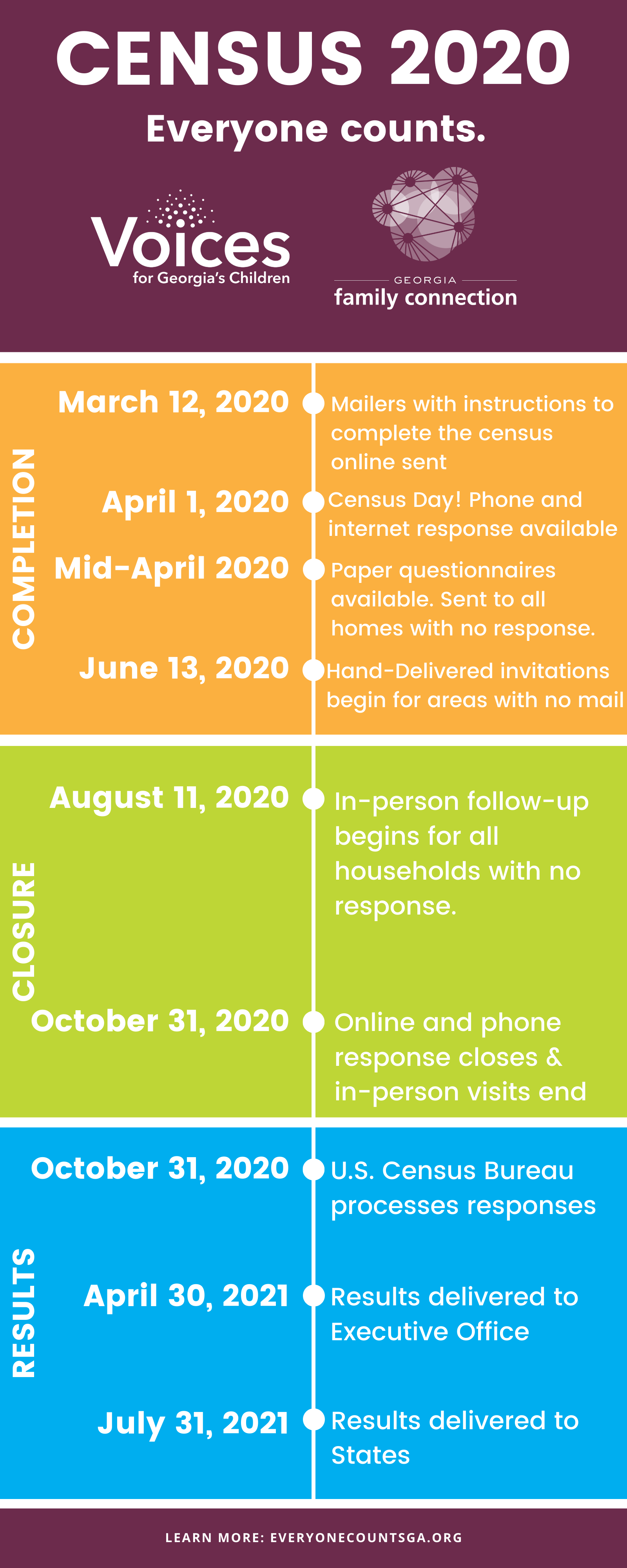 CENSUS 2020 UPDATE
