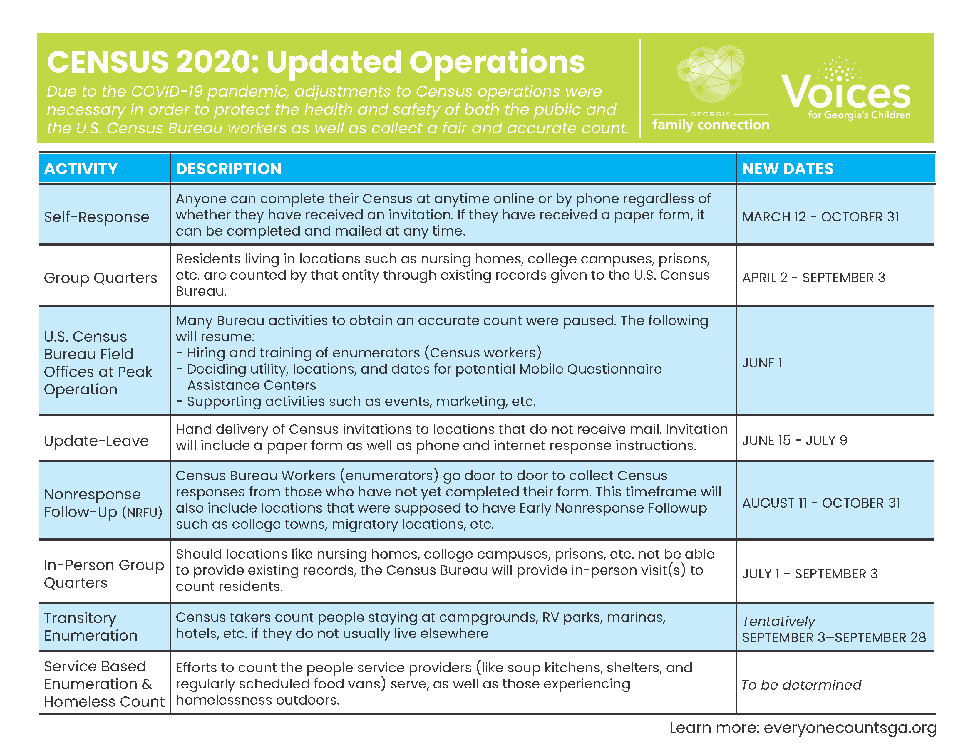 Updated Operations Timeline