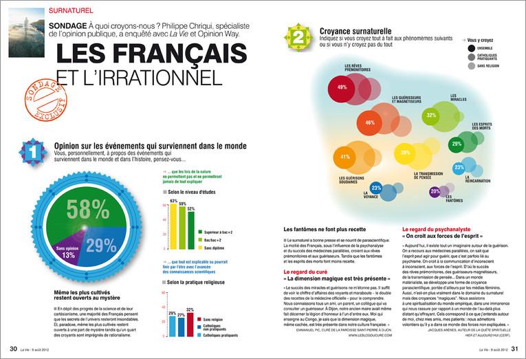 """La Vie. Sondage sur """"Les Français et l'irrationnel"""""""