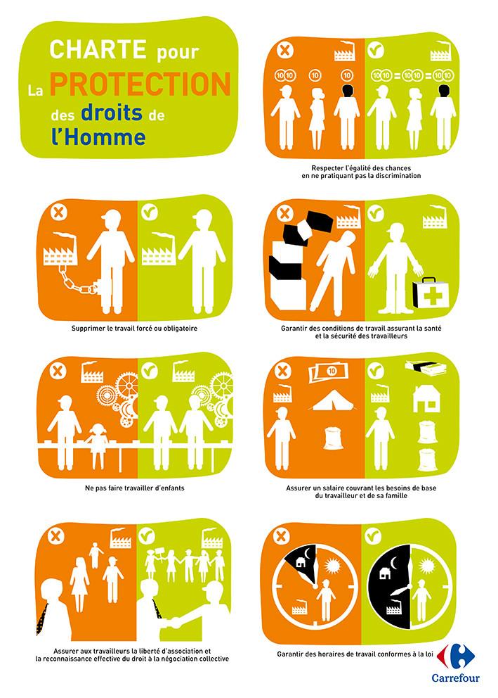 Carrefour. Chartre sur les droits des travailleurs