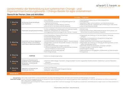 Lernarchitektur Intensiv-Weiterbildung zum »Systemischen Change-Berater«