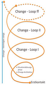 Change-Loop by Susanne Alwart