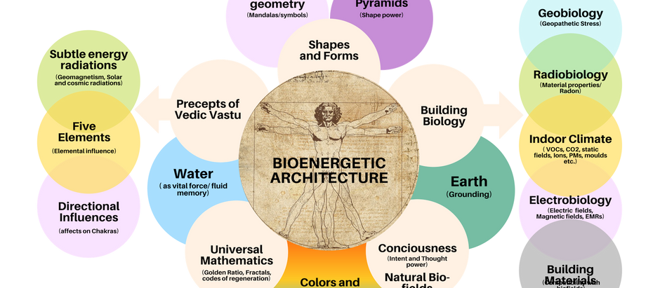 What is Bio-energetic Architecture?