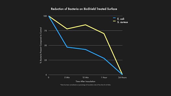 BioShield Bacteria Testing Chart.001.png