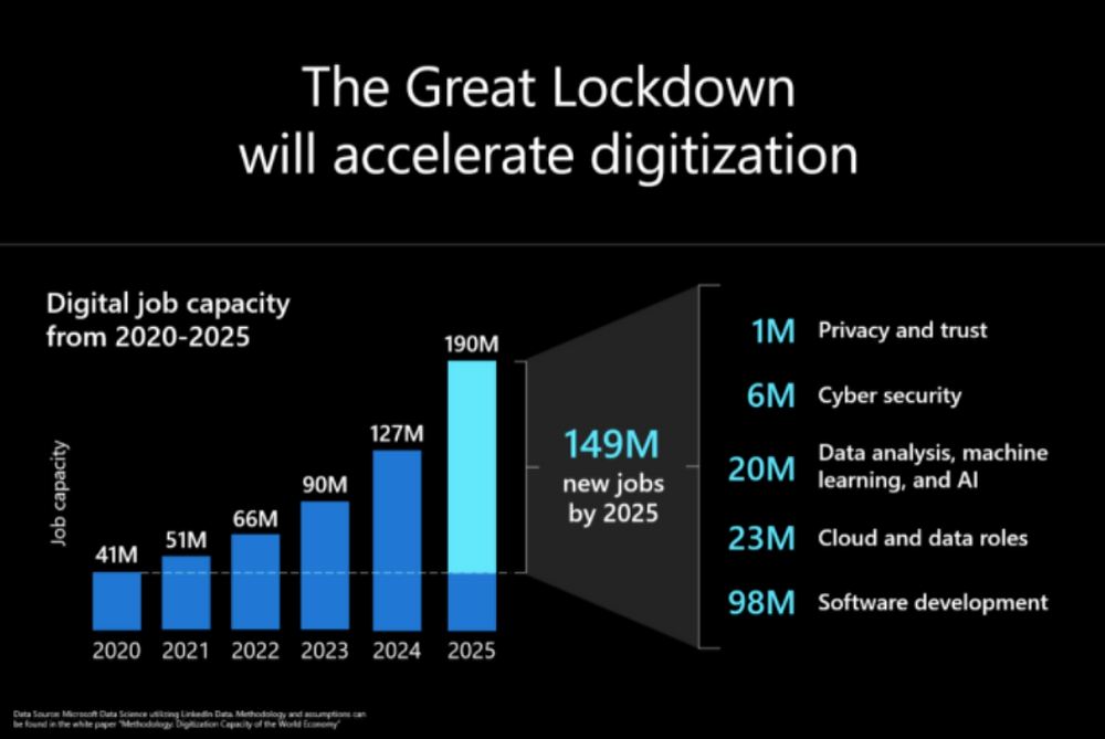 2025 forecast for digital job openings after lockdown