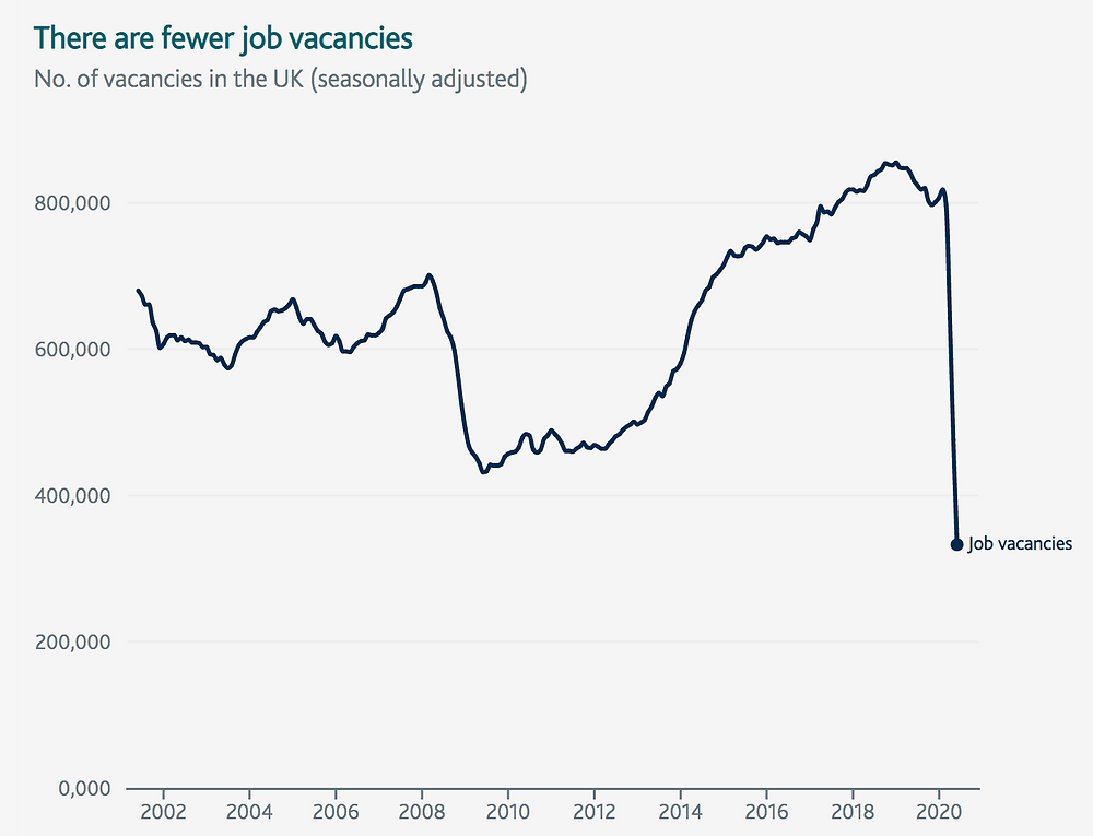 Job Vacancies number in UK dropped due to COVID-19