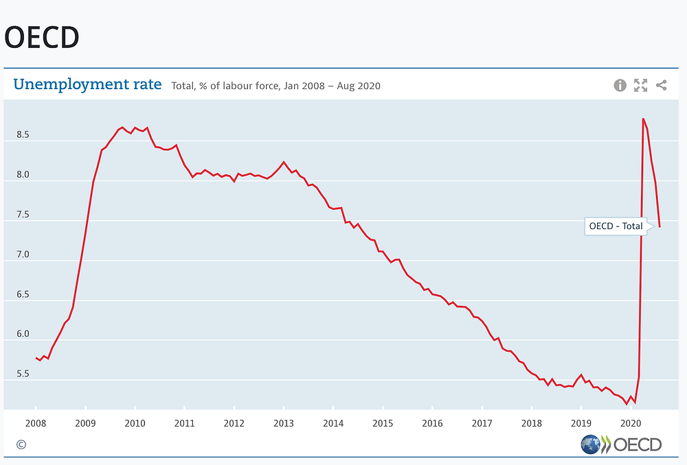 OECD unemployment rate for the 37 member states over the past decade
