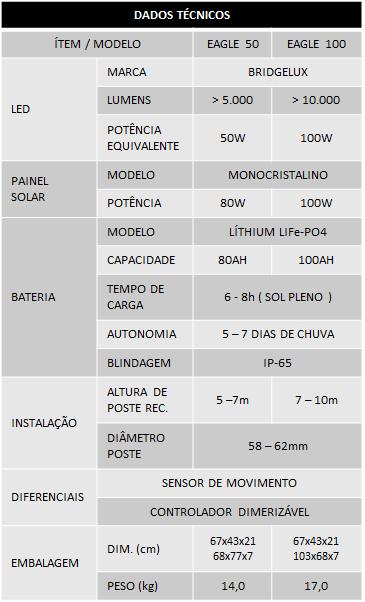 EAGLE tabela.png