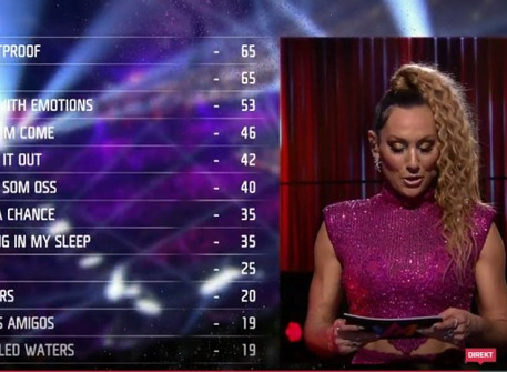 Melodifestivalen 2020 voting analysis has been revealed!