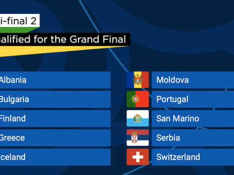 Here are the qualifiers from Semi Final-2 at Eurovision 2021