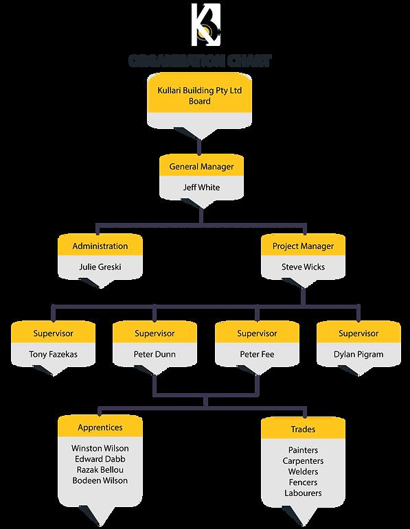 NO z Organisational Chart_Artboard 1.png