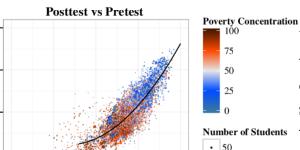 Test Score Flow