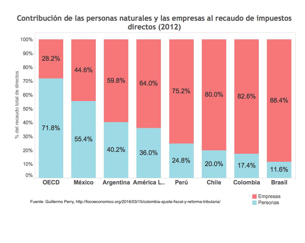 Fuente: http://focoeconomico.org/2016/03/15/colombia-ajuste-fiscal-y-reforma-tributaria/