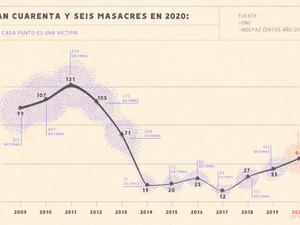 Hablemos sobre gráficas –y masacres–, viejo