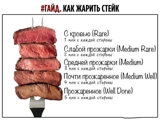 Гайд: как жарить стейк