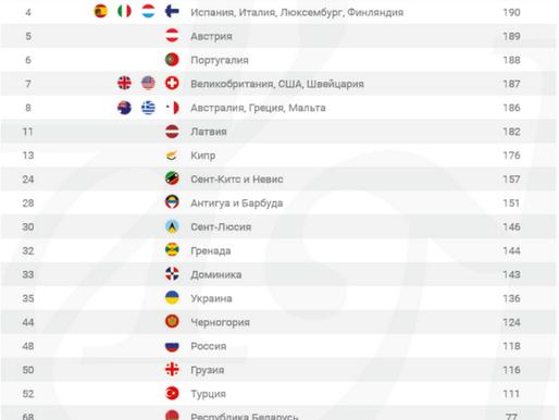 Рейтинг паспортов Испании, России, Украины…