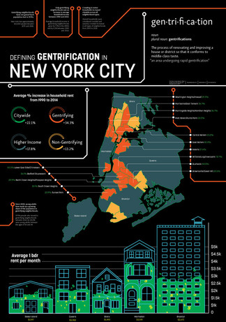 Gentrification in NYC