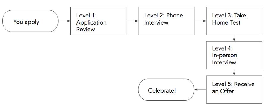InterviewProcessAvenir.png