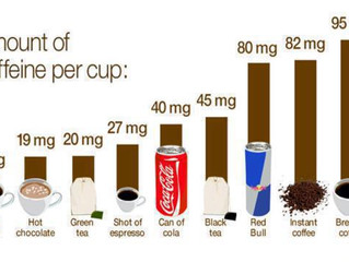 Caffeine drinks can make you fat especially when you are stressed. Ouch!