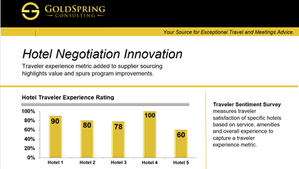 Hotel Negotiation Innovation