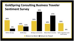 Our Traveler Sentiment Survey Stats