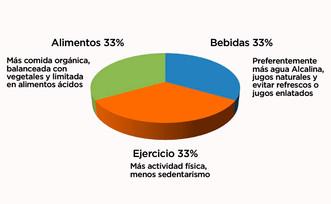 Gráfico de la Salud