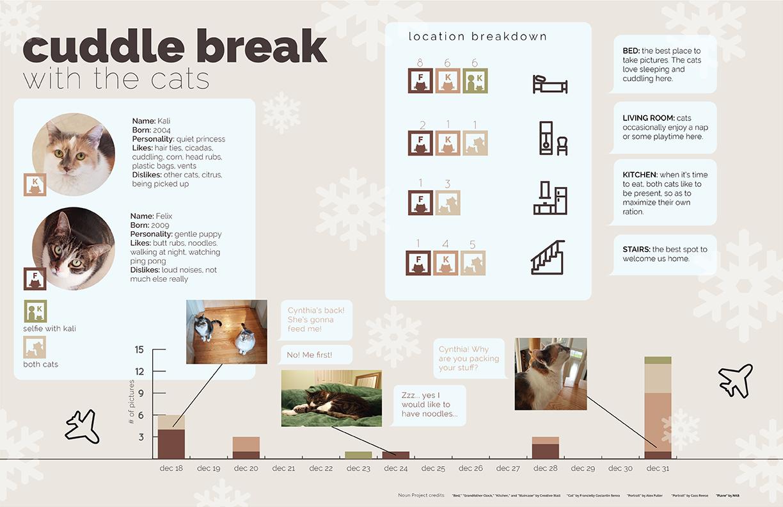 Cuddle Break