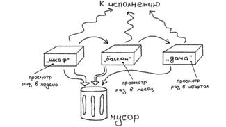 """Инкубация идей + Продвинутая инкубация или метод """"шкаф-балкон-дача"""""""
