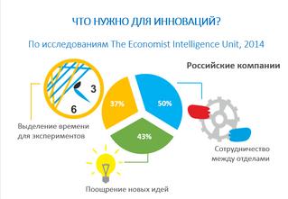 Главный двигатель инноваций в Российских Компаниях - сотрудничество между отделами