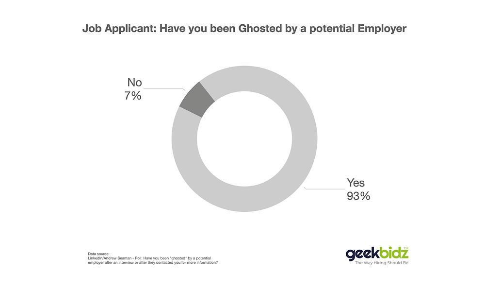 A poll showed that 93% of job applicants were ghosted - geekbidz
