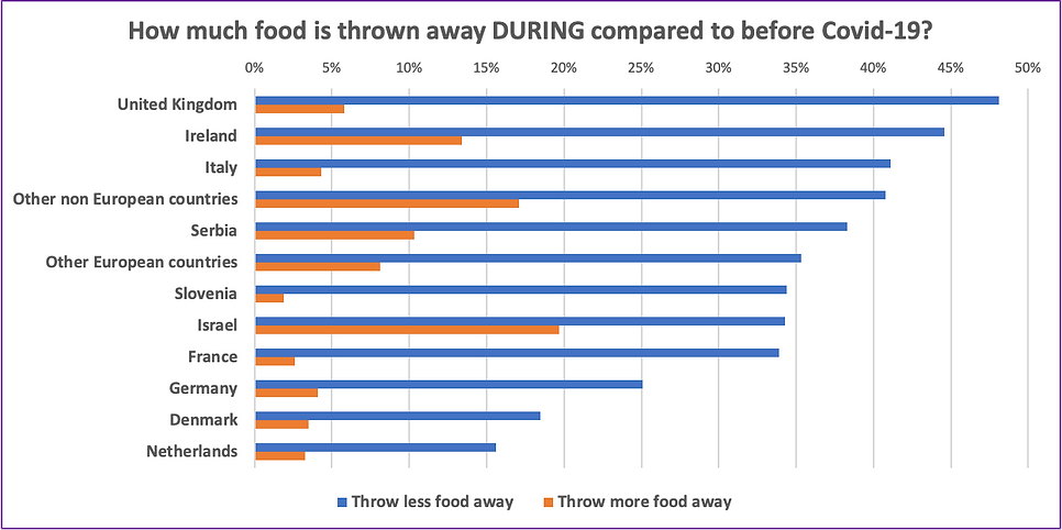Food waste per country in rank order.png